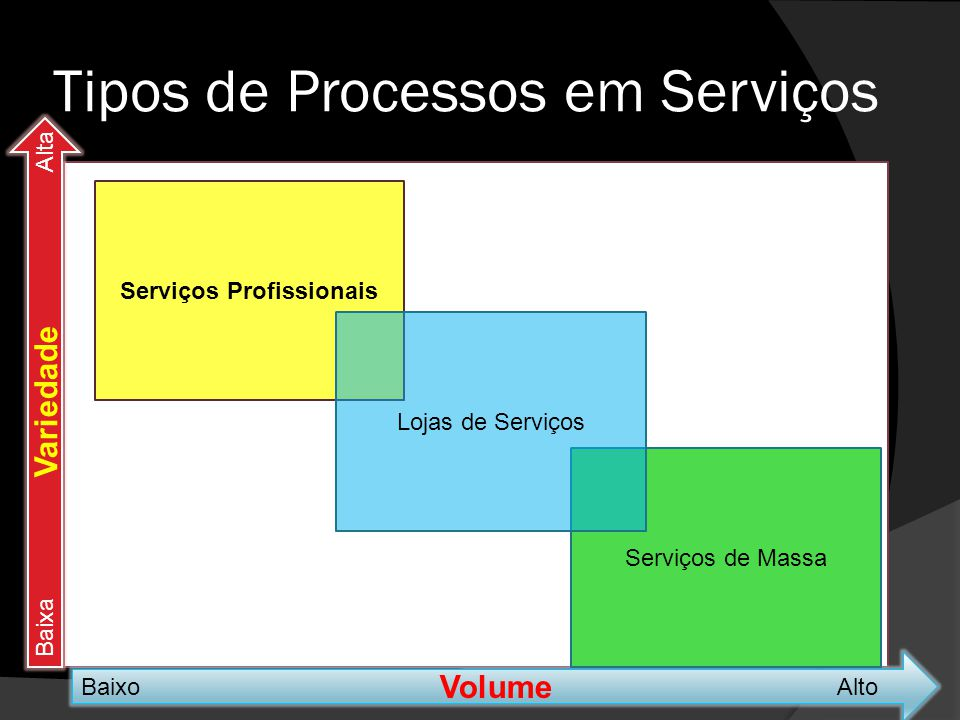 Tipos de Processos em Serviços