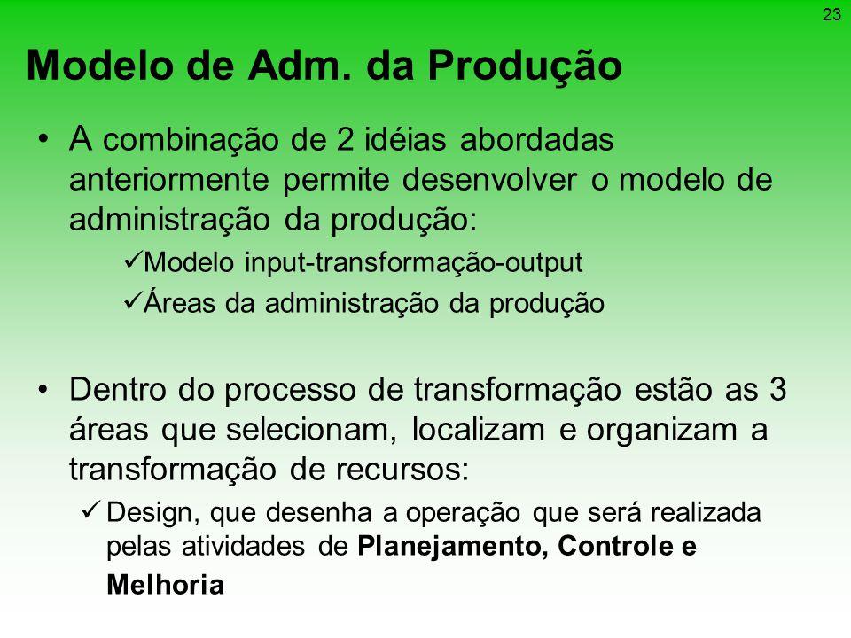 Modelo de Adm. da Produção
