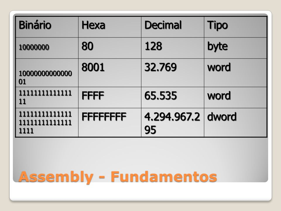 Assembly - Fundamentos