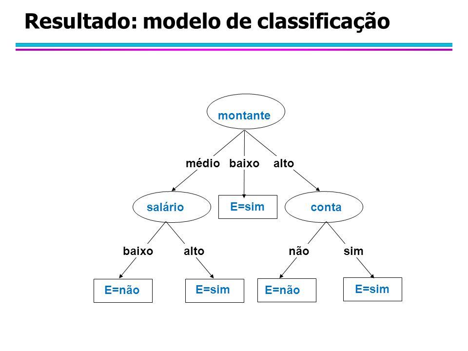 Resultado: modelo de classificação