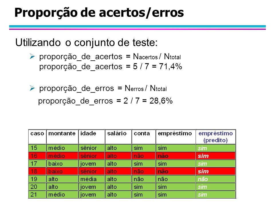 Proporção de acertos/erros