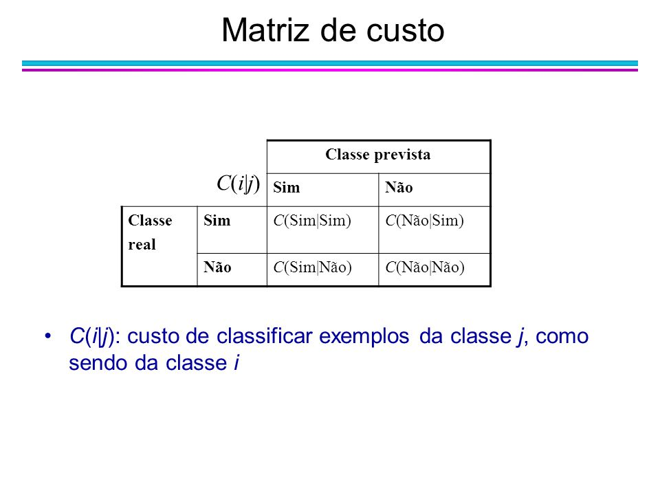 Matriz de custo C(i|j) Classe prevista. Sim. Não. Classe. real. C(Sim|Sim) C(Não|Sim) C(Sim|Não)