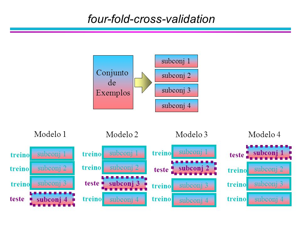 four-fold-cross-validation