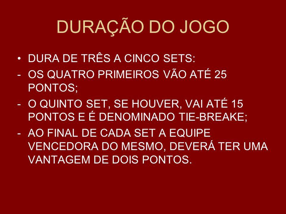DURAÇÃO DO JOGO DURA DE TRÊS A CINCO SETS: