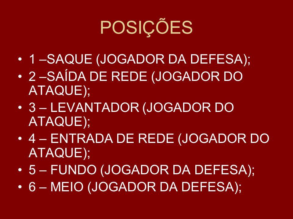 POSIÇÕES 1 –SAQUE (JOGADOR DA DEFESA);