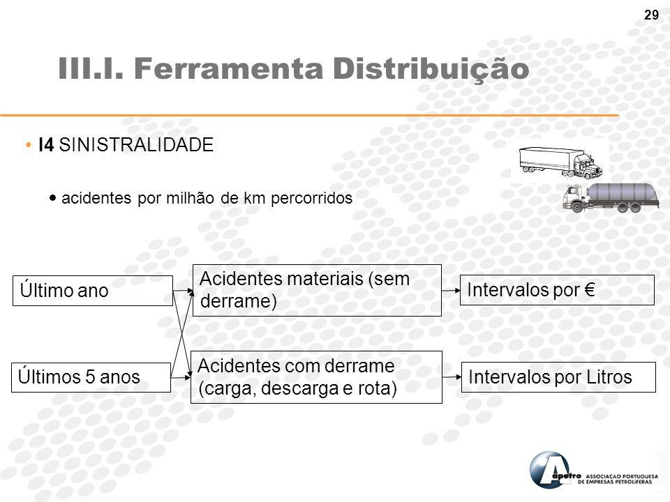 III.I. Ferramenta Distribuição