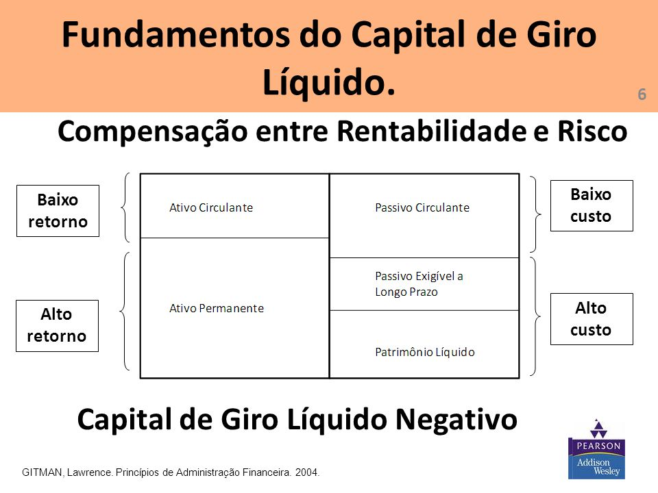 Fundamentos do Capital de Giro Líquido.