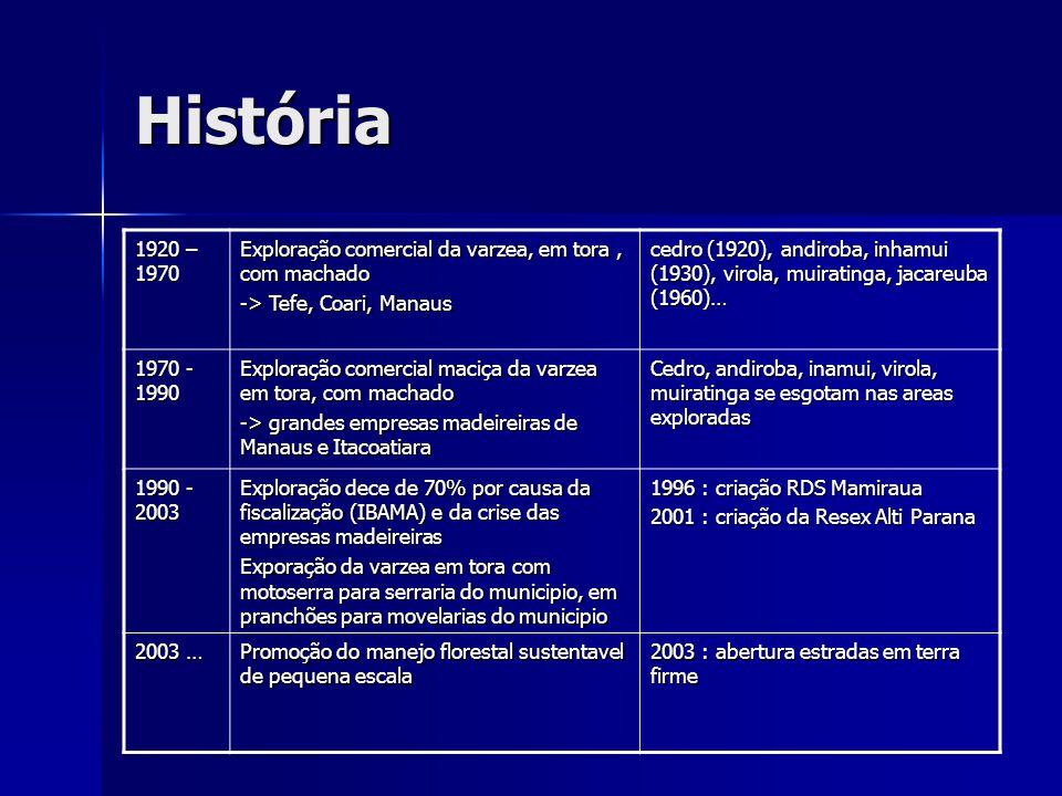 História 1920 – 1970. Exploração comercial da varzea, em tora , com machado. -> Tefe, Coari, Manaus.
