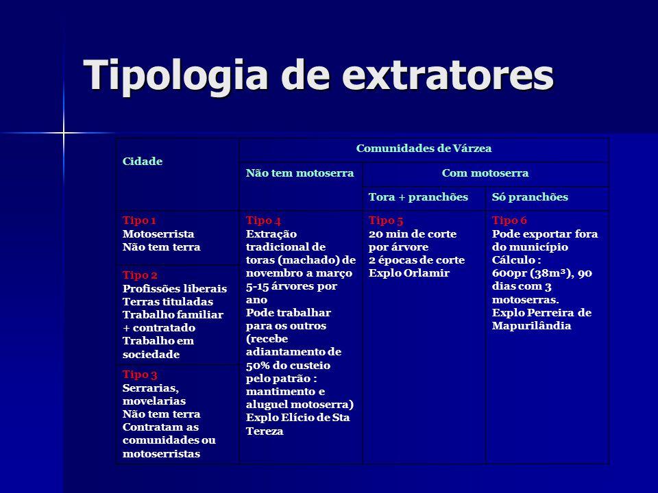 Tipologia de extratores