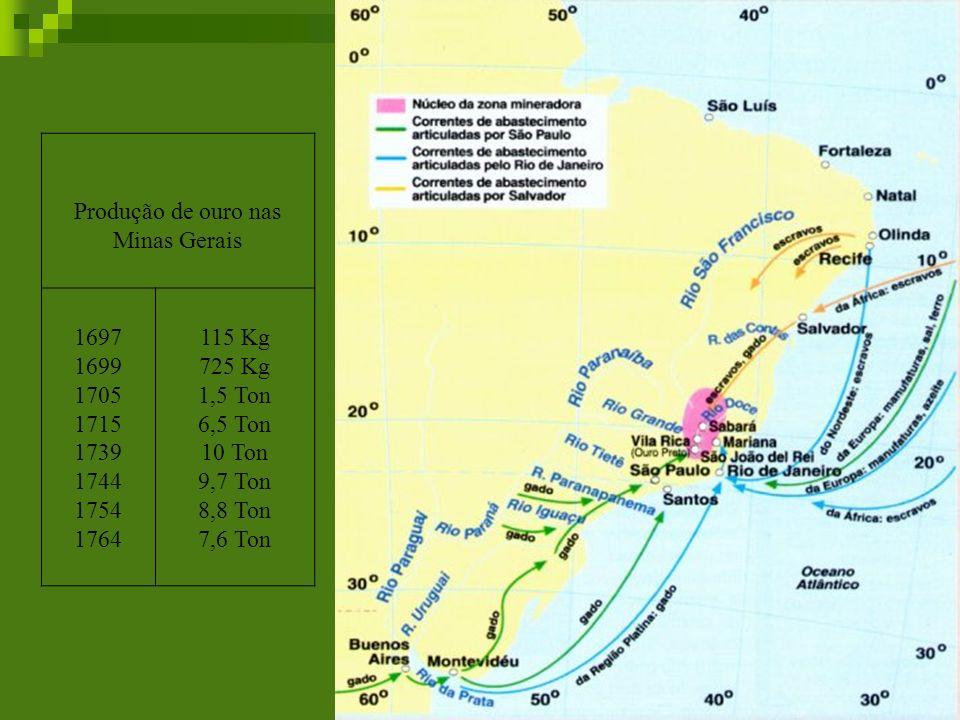 Produção de ouro nas Minas Gerais