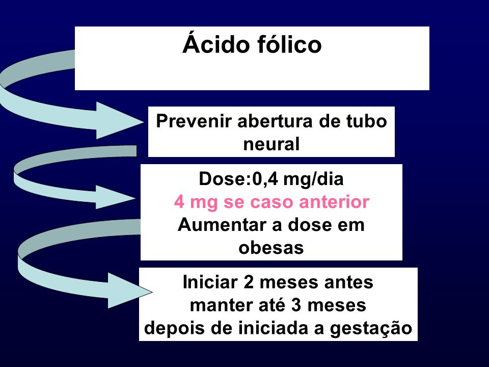 Ácido fólico Prevenir abertura de tubo neural Dose:0,4 mg/dia