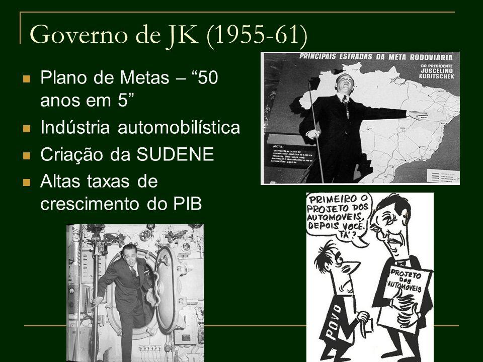 Governo de JK (1955-61) Plano de Metas – 50 anos em 5
