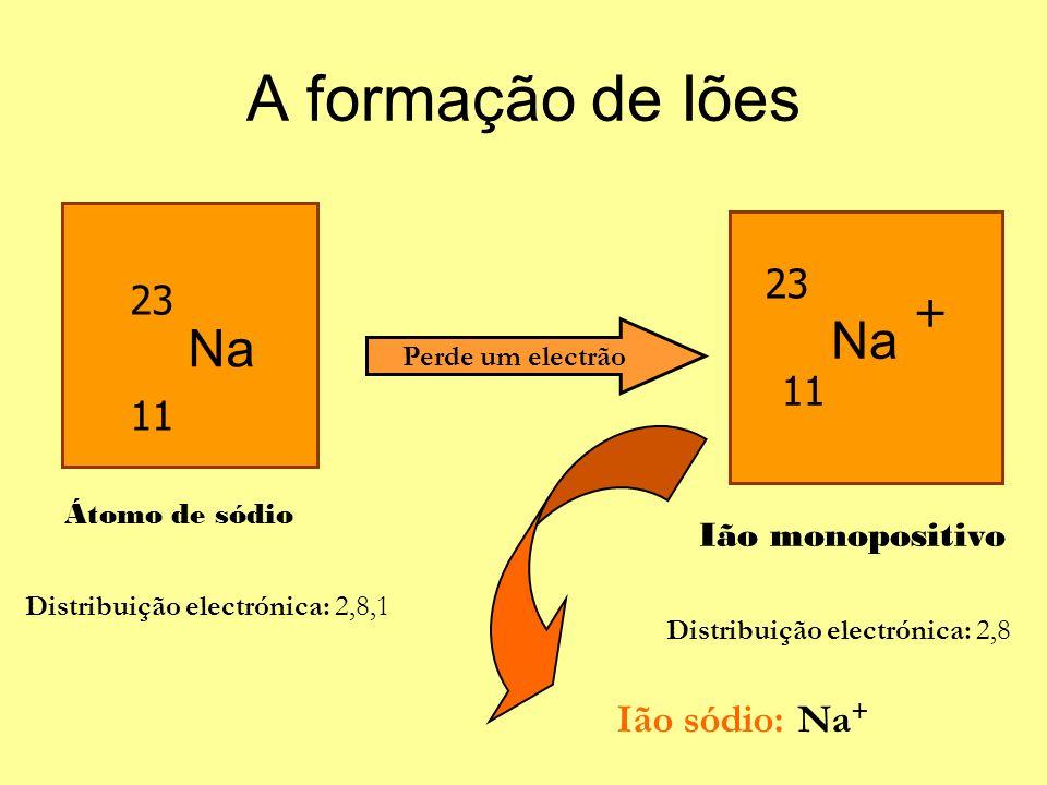 A formação de Iões Na Na + 23 23 11 11 Ião sódio: Na+ Ião monopositivo