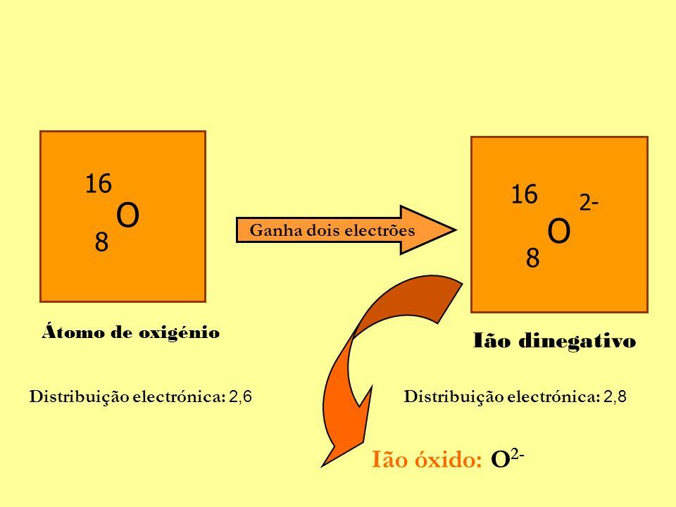 O O 16 16 8 8 Ião óxido: O2- 2- Ião dinegativo Ganha dois electrões