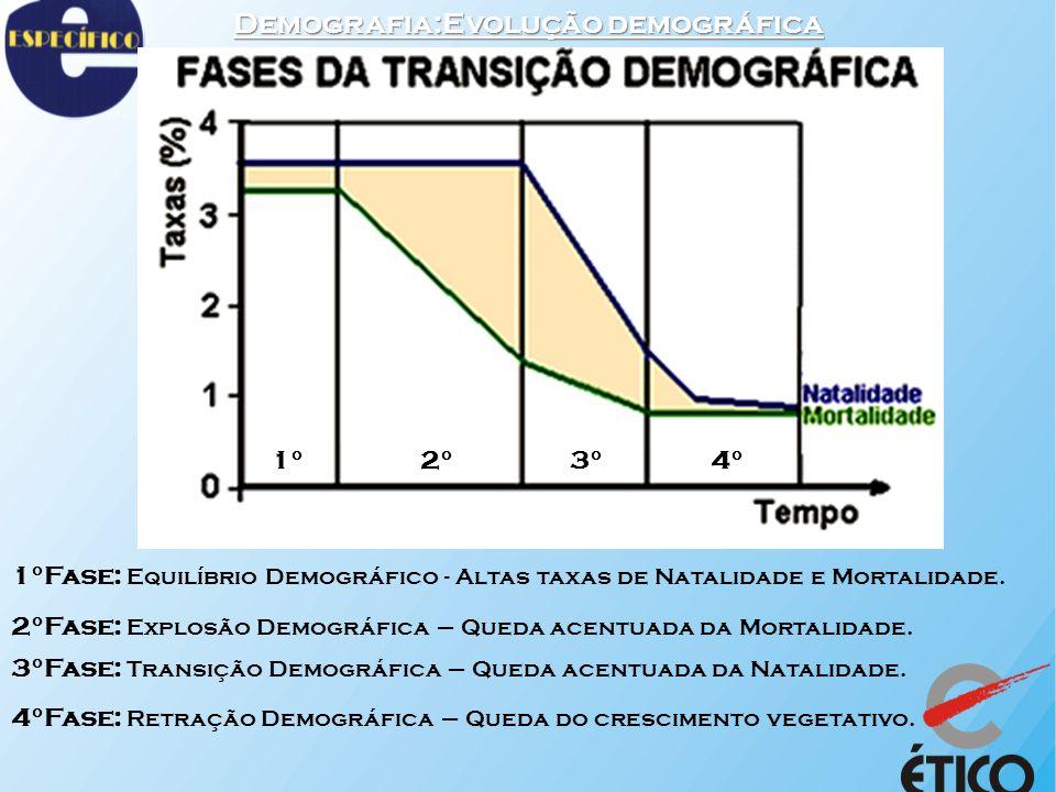 Demografia:Evolução demográfica