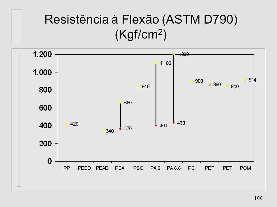 Resistência à Flexão (ASTM D790) (Kgf/cm2)