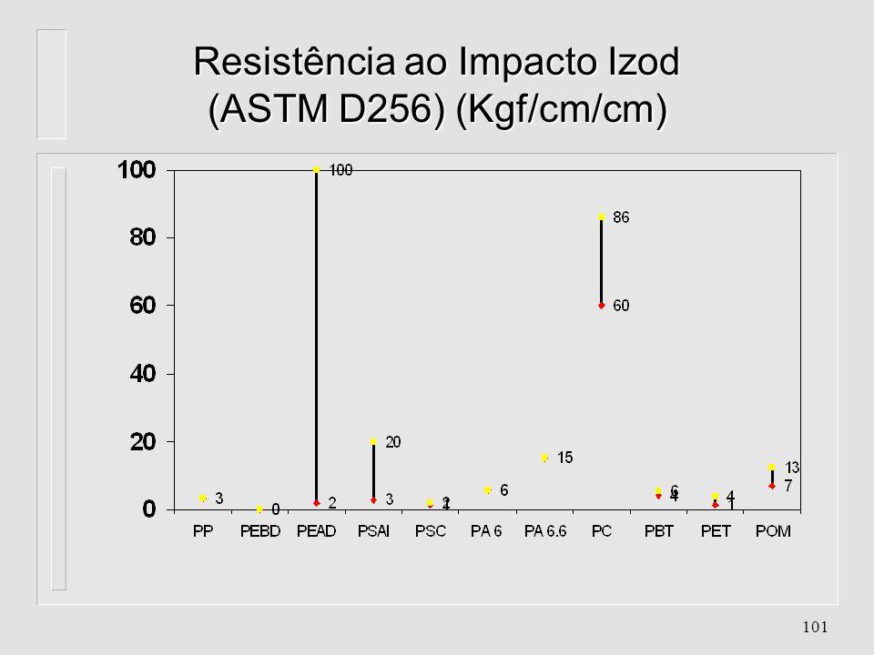 Resistência ao Impacto Izod (ASTM D256) (Kgf/cm/cm)