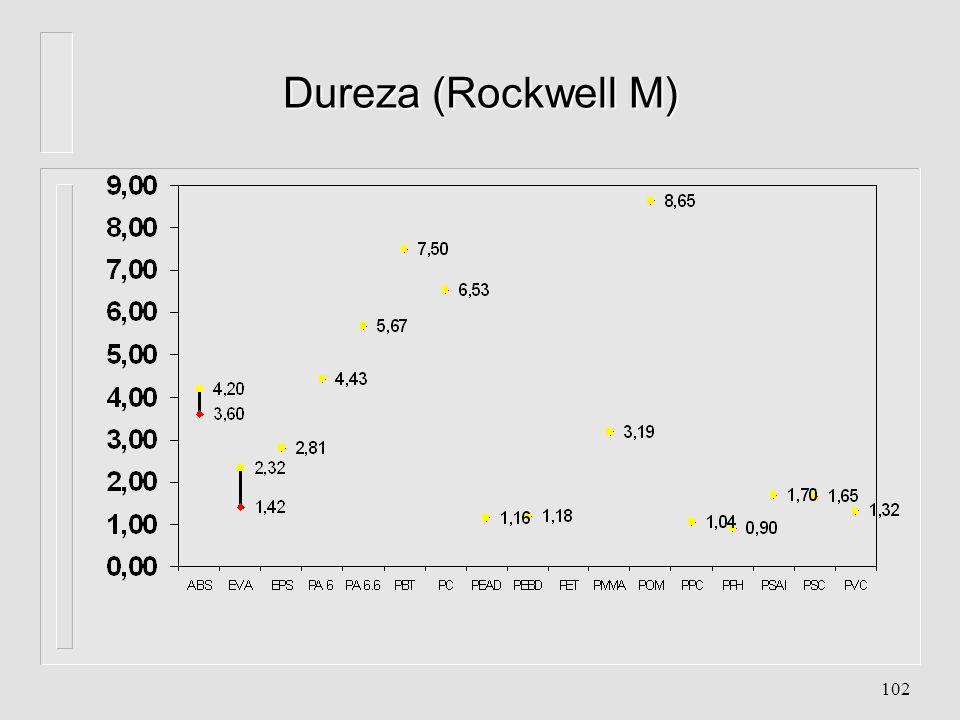 Dureza (Rockwell M)