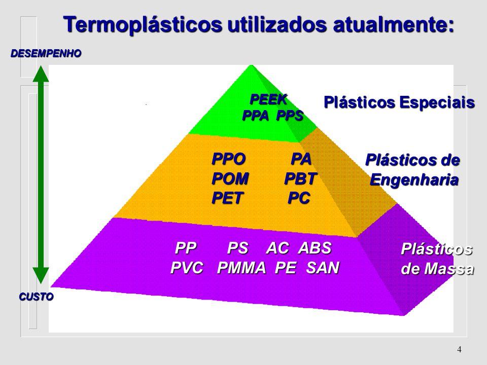 Termoplásticos utilizados atualmente: