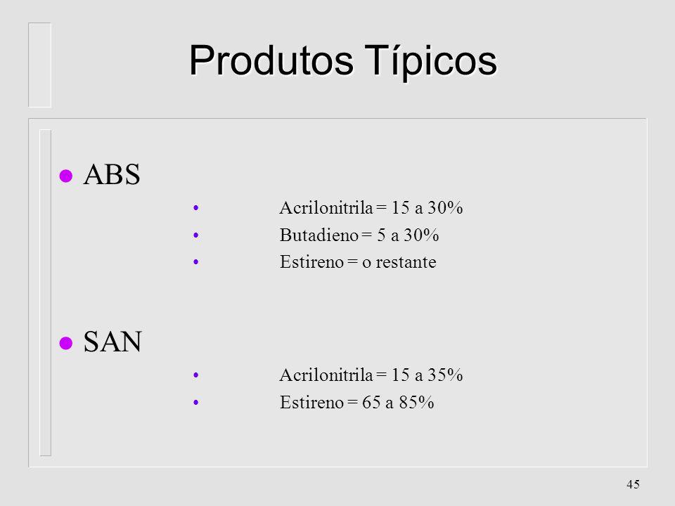 Produtos Típicos ABS SAN Acrilonitrila = 15 a 30% Butadieno = 5 a 30%
