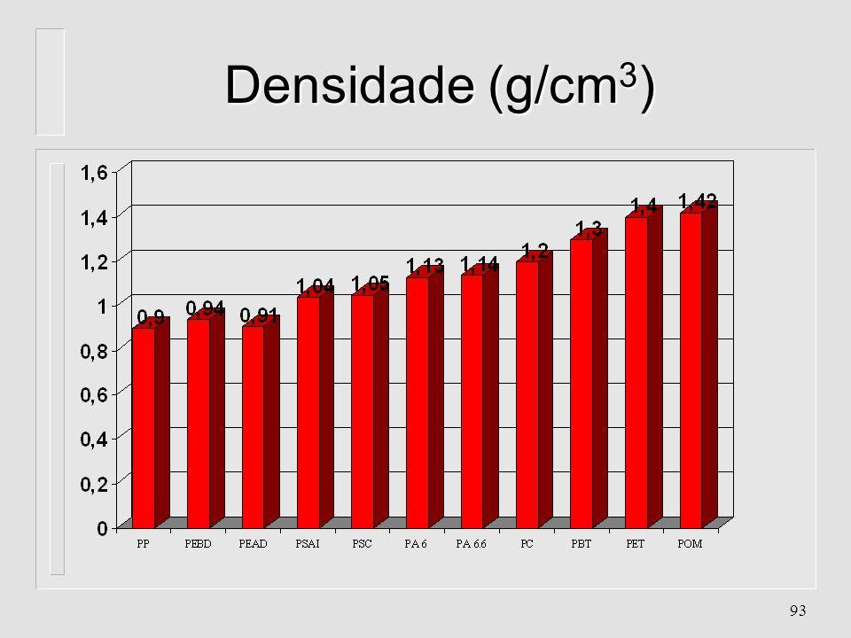 Densidade (g/cm3)