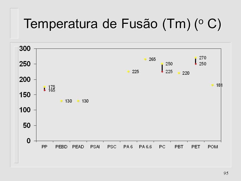 Temperatura de Fusão (Tm) (o C)