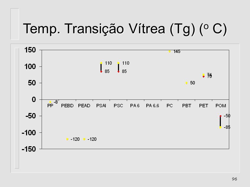 Temp. Transição Vítrea (Tg) (o C)