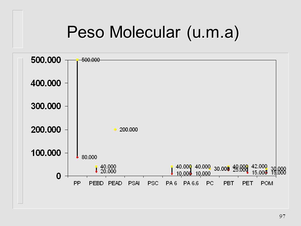 Peso Molecular (u.m.a)