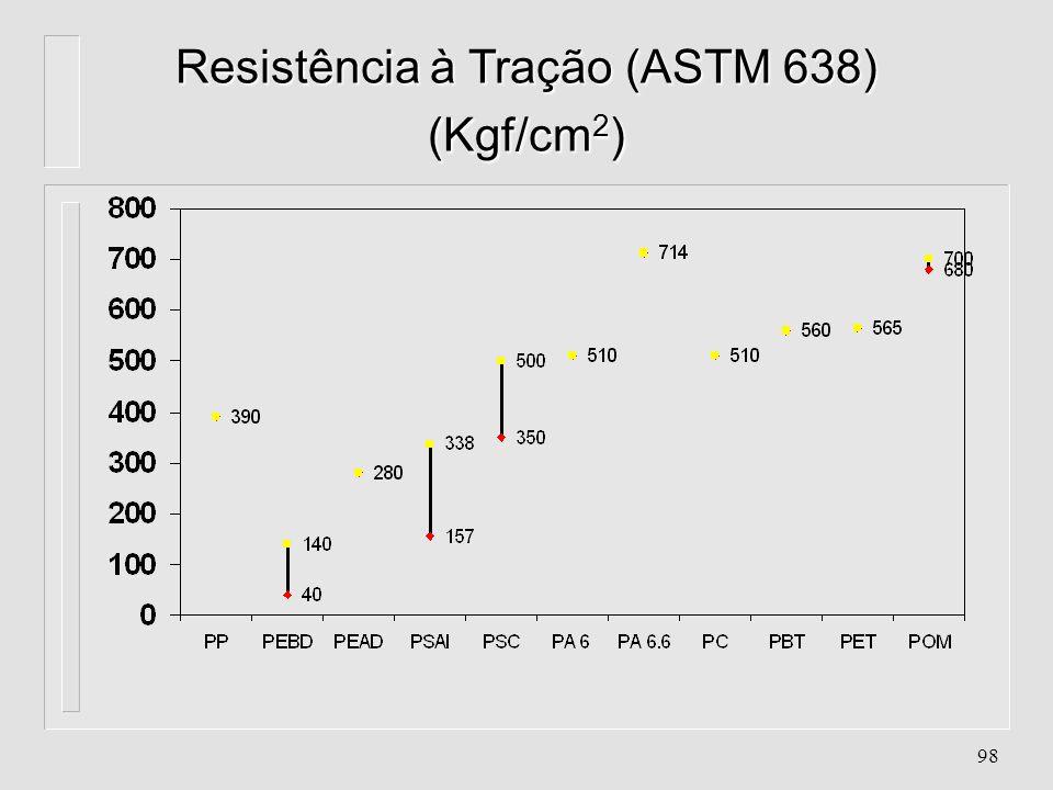 Resistência à Tração (ASTM 638) (Kgf/cm2)
