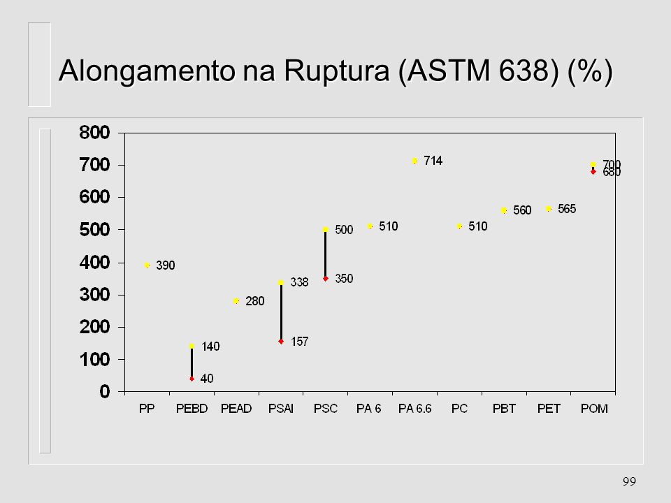 Alongamento na Ruptura (ASTM 638) (%)