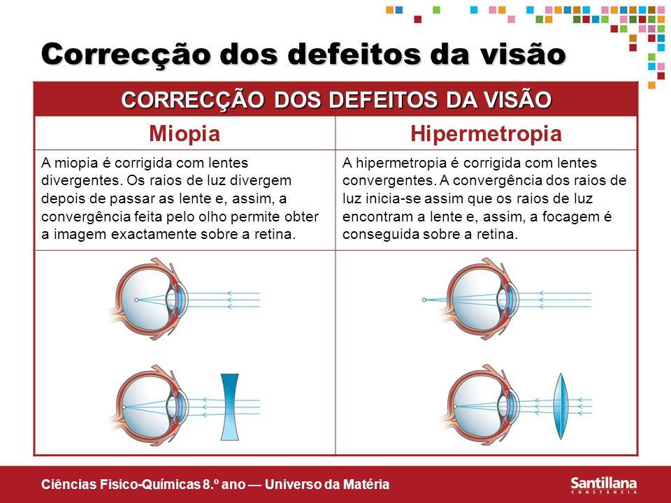 Correcção dos defeitos da visão