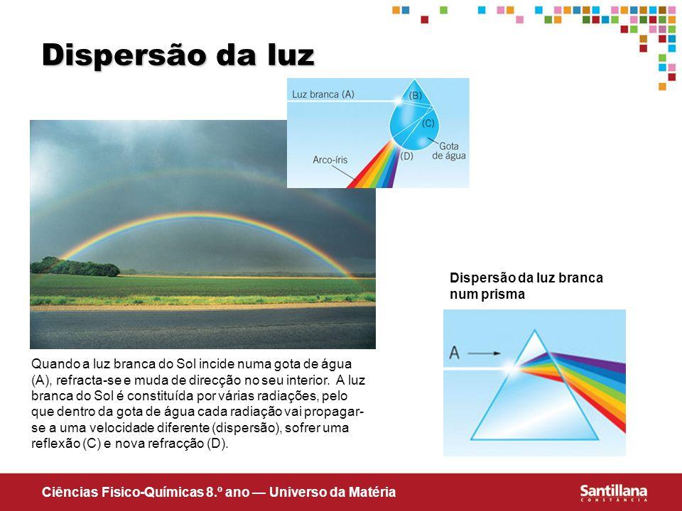 Dispersão da luz Dispersão da luz branca num prisma