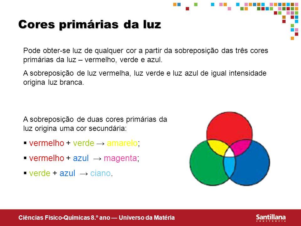 Cores primárias da luz vermelho + verde → amarelo;