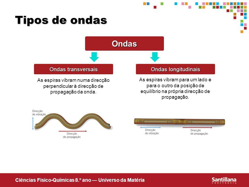 Tipos de ondas Ondas Ondas transversais Ondas longitudinais