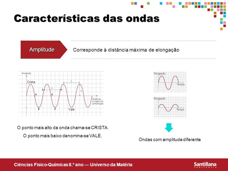 Características das ondas