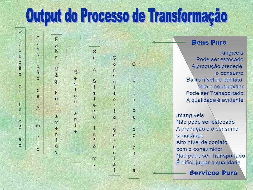 Output do Processo de Transformação