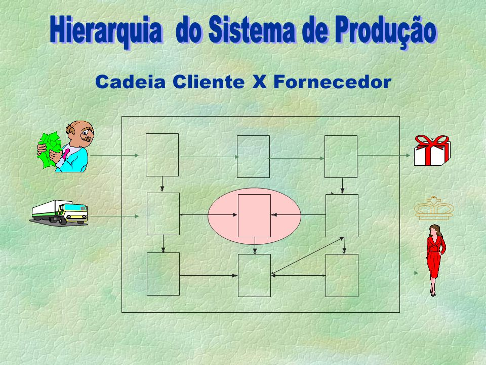 Cadeia Cliente X Fornecedor