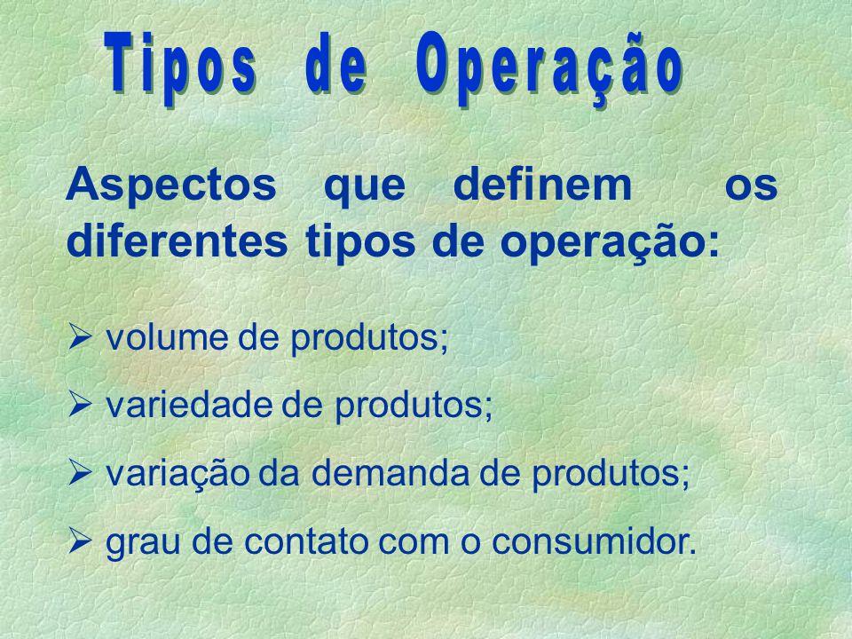 Aspectos que definem os diferentes tipos de operação: