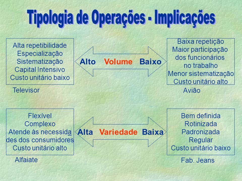 Tipologia de Operações - Implicações