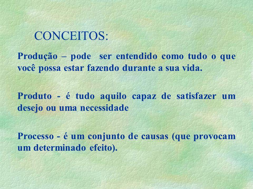 09/04/2017 CONCEITOS: Produção – pode ser entendido como tudo o que você possa estar fazendo durante a sua vida.