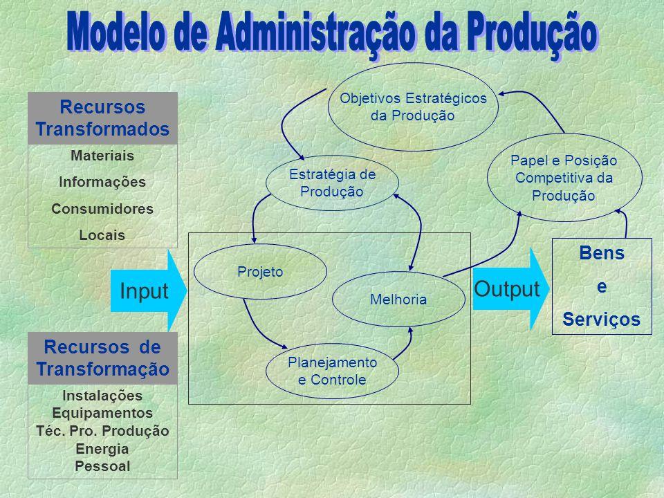 Modelo de Administração da Produção