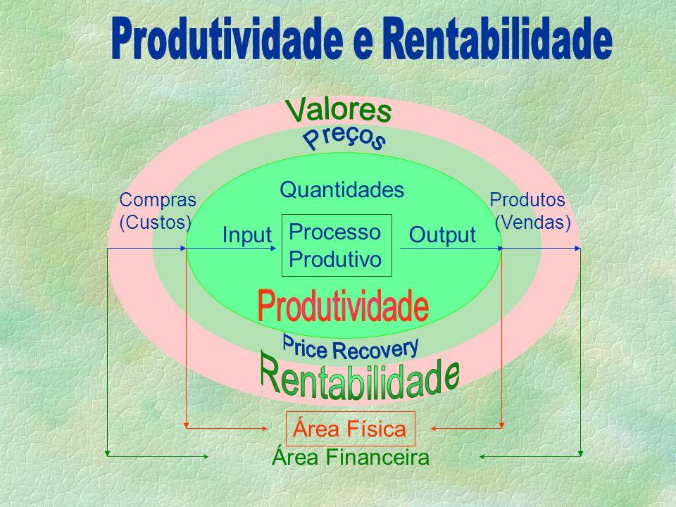 Produtividade e Rentabilidade