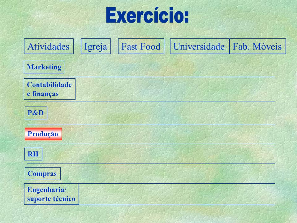 Exercício: Atividades Igreja Fast Food Universidade Fab. Móveis