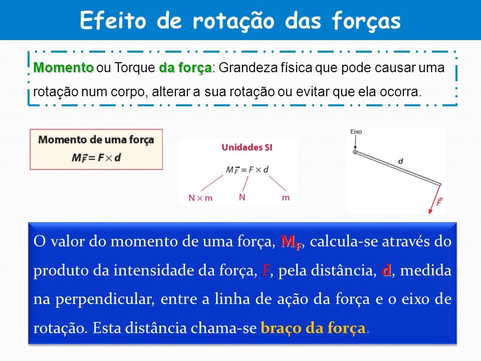 Efeito de rotação das forças