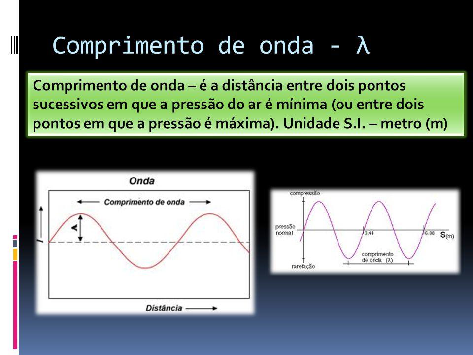 Comprimento de onda - λ