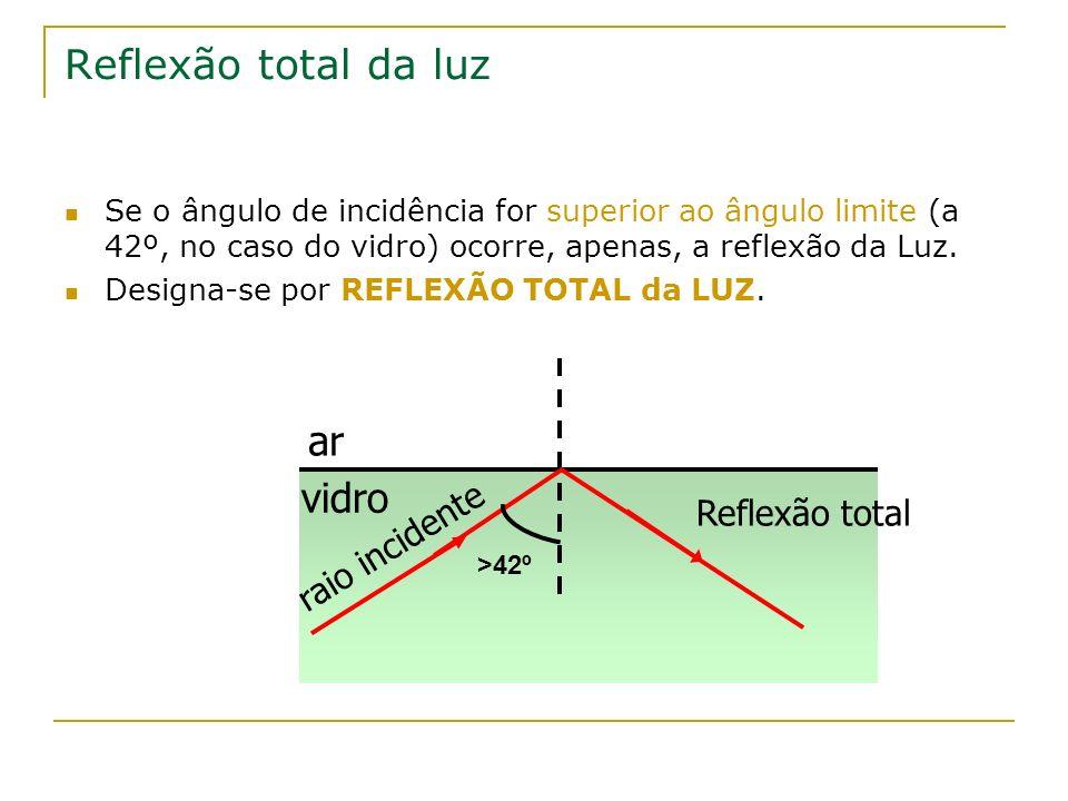 Reflexão total da luz ar vidro Reflexão total raio incidente