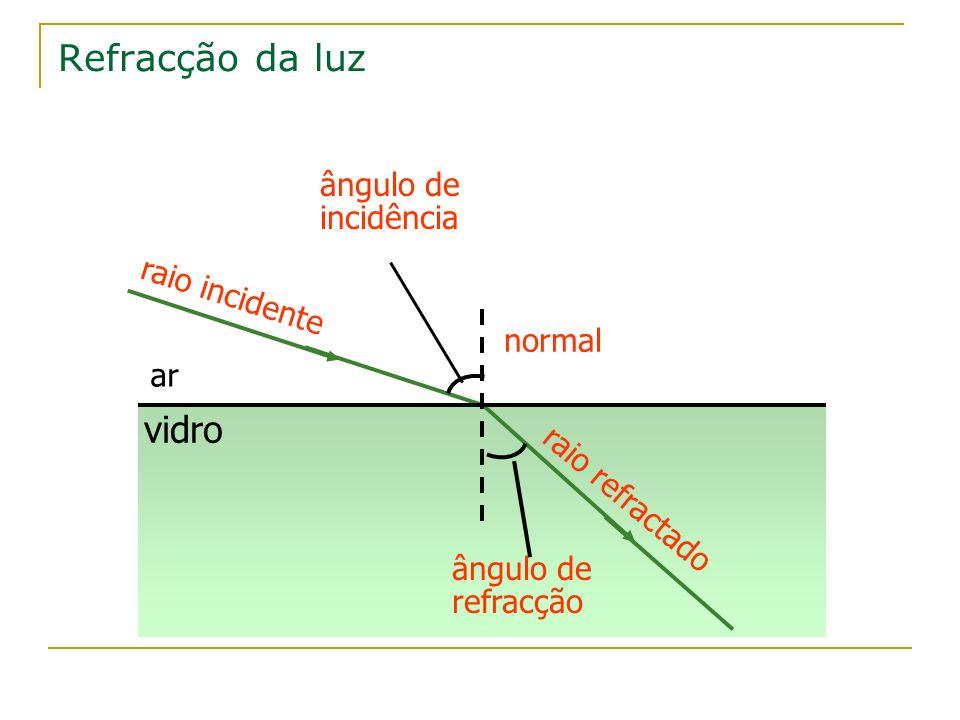 Refracção da luz vidro ângulo de incidência raio incidente normal ar