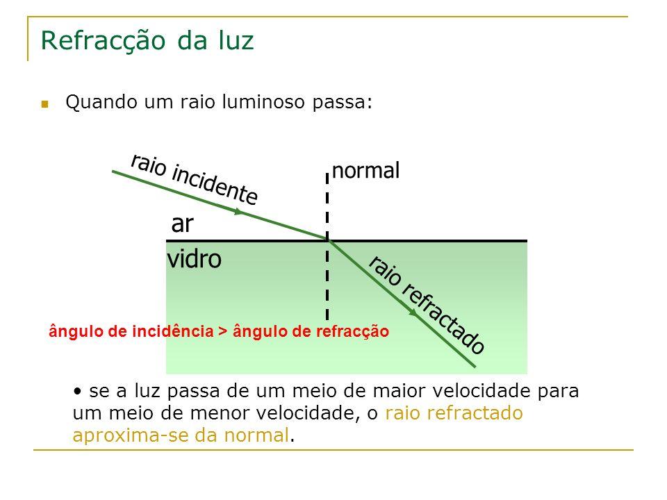 Refracção da luz ar vidro raio incidente normal raio refractado