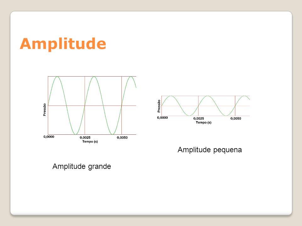 Amplitude Amplitude pequena Amplitude grande