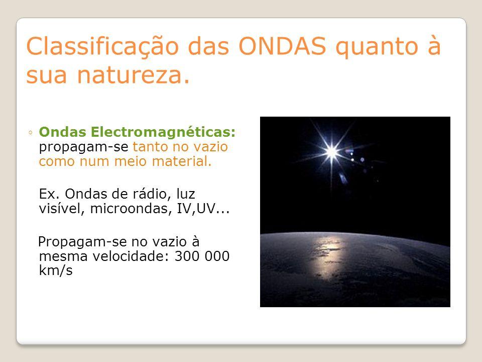 Classificação das ONDAS quanto à sua natureza.